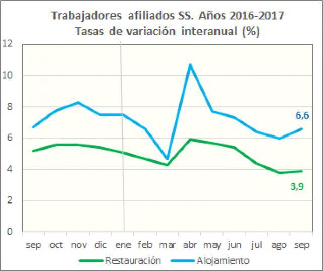 Trabajadores afiliados a la S.S (comparativa 2016/2017)